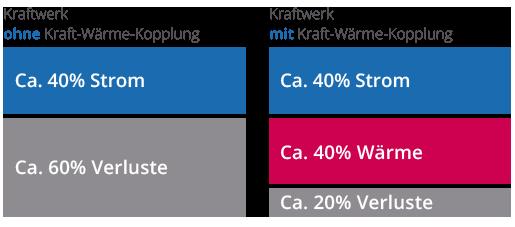 kraftwaerme-kopplung-vergleich